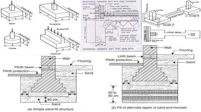 Variation among pad foundation, strip foundation and raft foundation