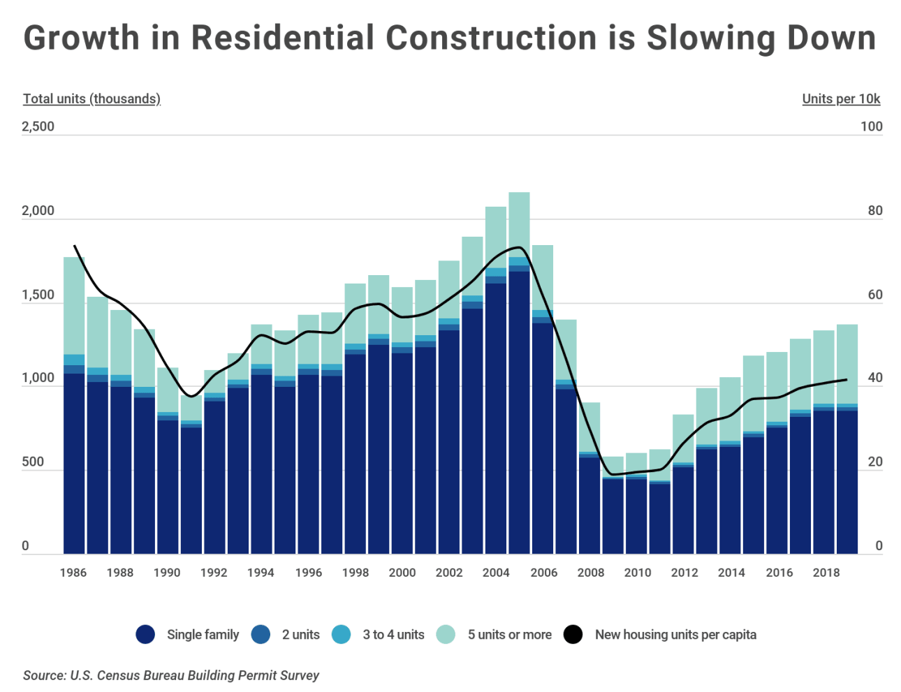 Chart1 New housing construction over time