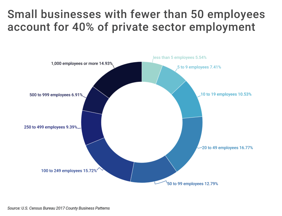 Chart1 Employment by business size