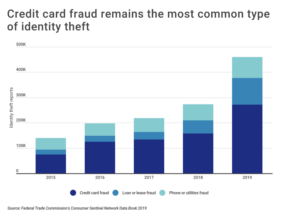 Chart2 Most common types of identity theft