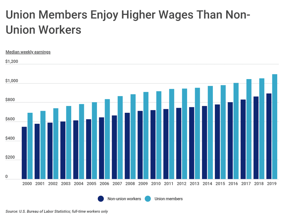 Chart5 Union vs. non union wages over time