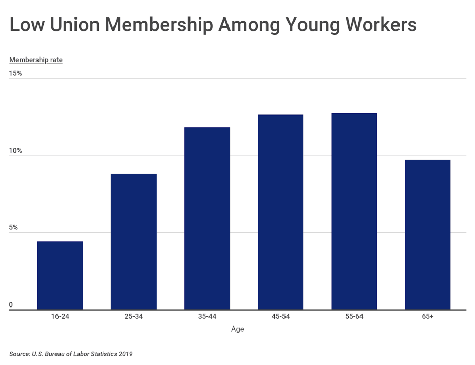 Chart6 Union membership by age group
