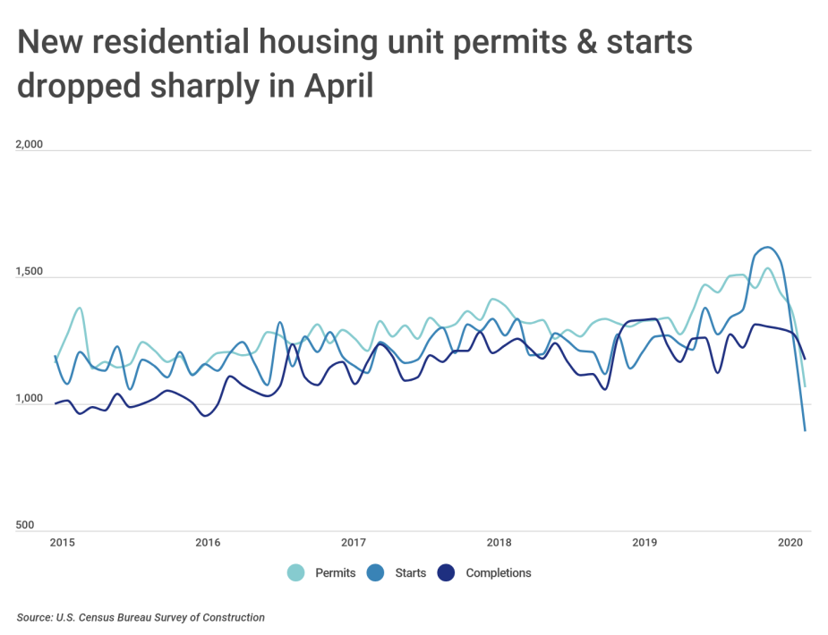 Chart1 Housing permits starts completions over time