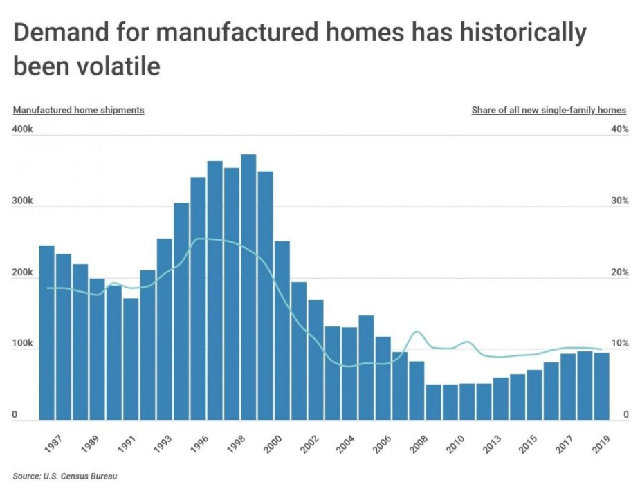 Chart1 Manufactured home shipments over time scaled