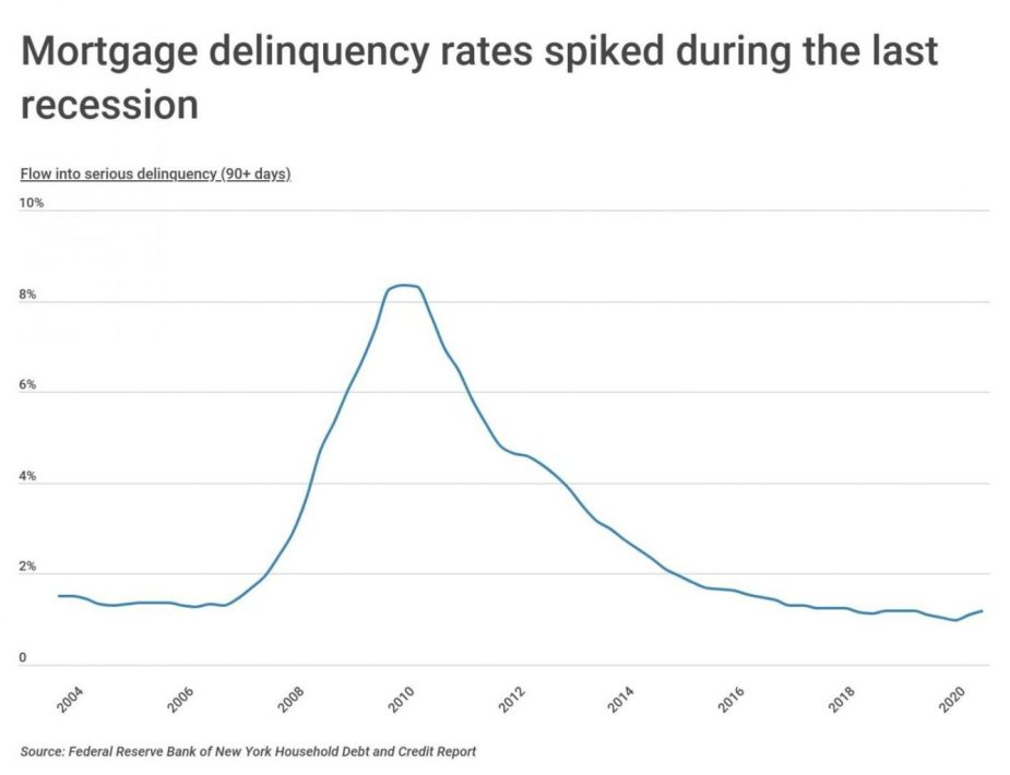 Chart1 US mortgage delinquencies by year scaled