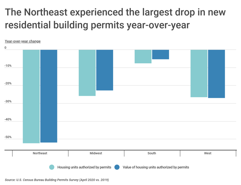 Chart2 Change in building permits by U.S. region