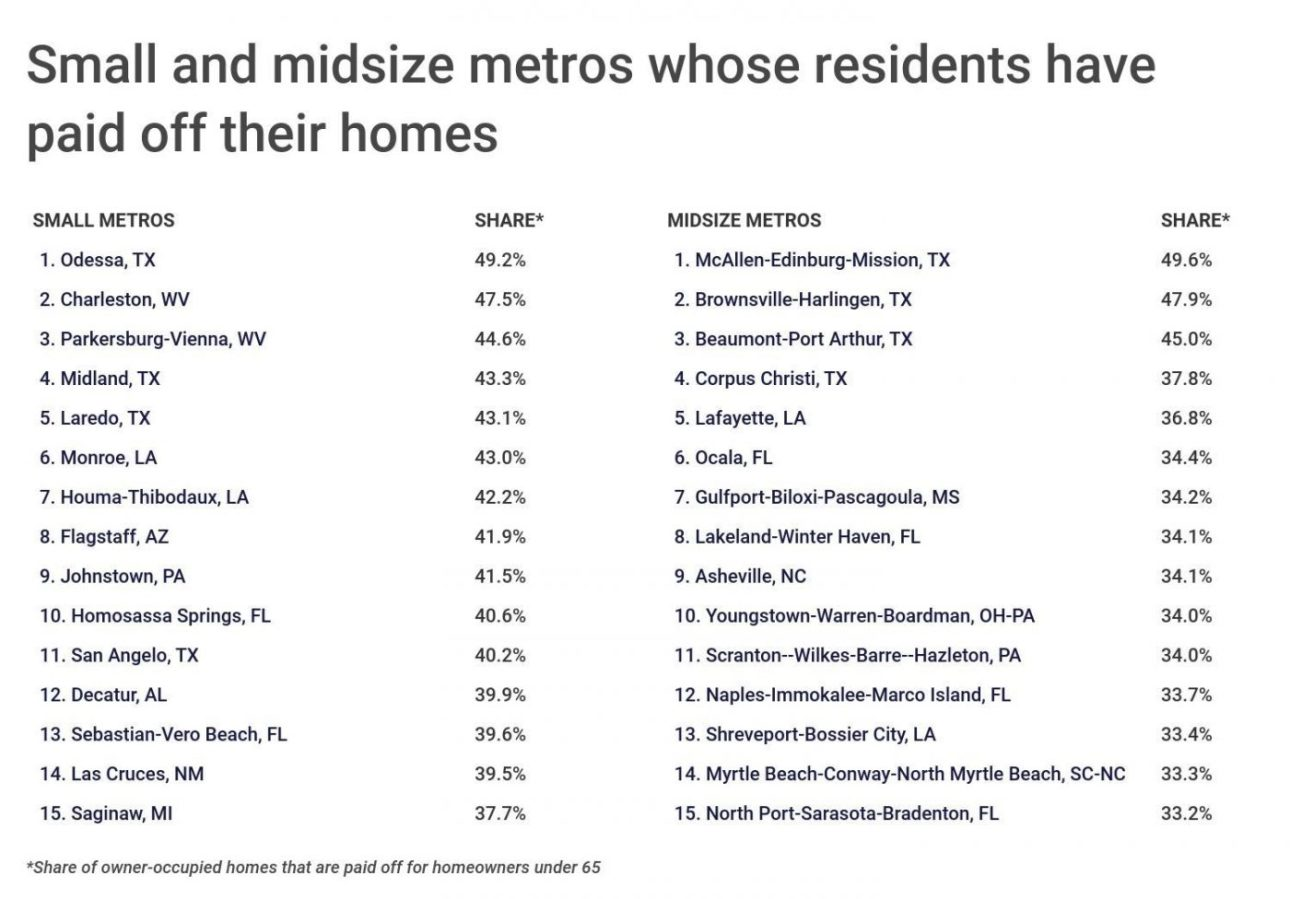 Chart4 Cities with the most homes paid off scaled