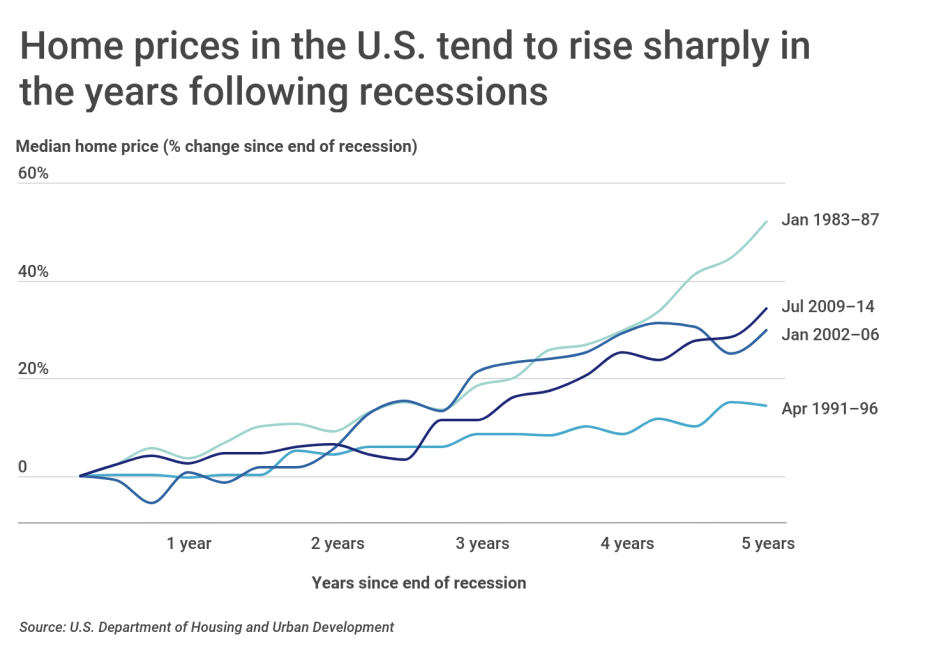 Chart1 Home prices tend to rise quickly after recessions