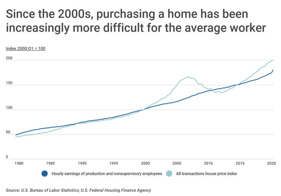 Chart1 Buying a home is becoming increasingly more difficult