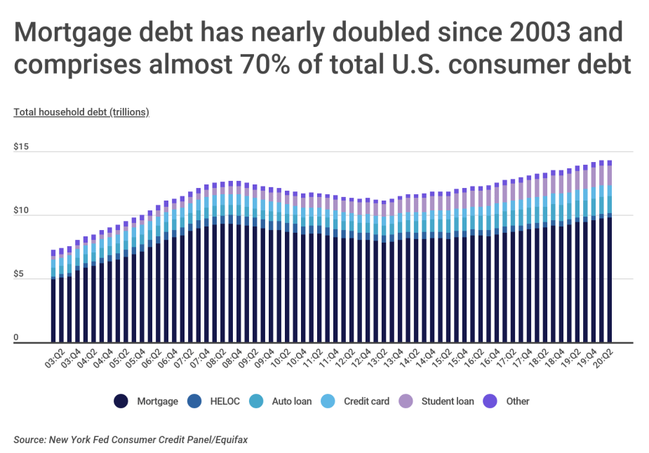 U.S. household debt over time by type