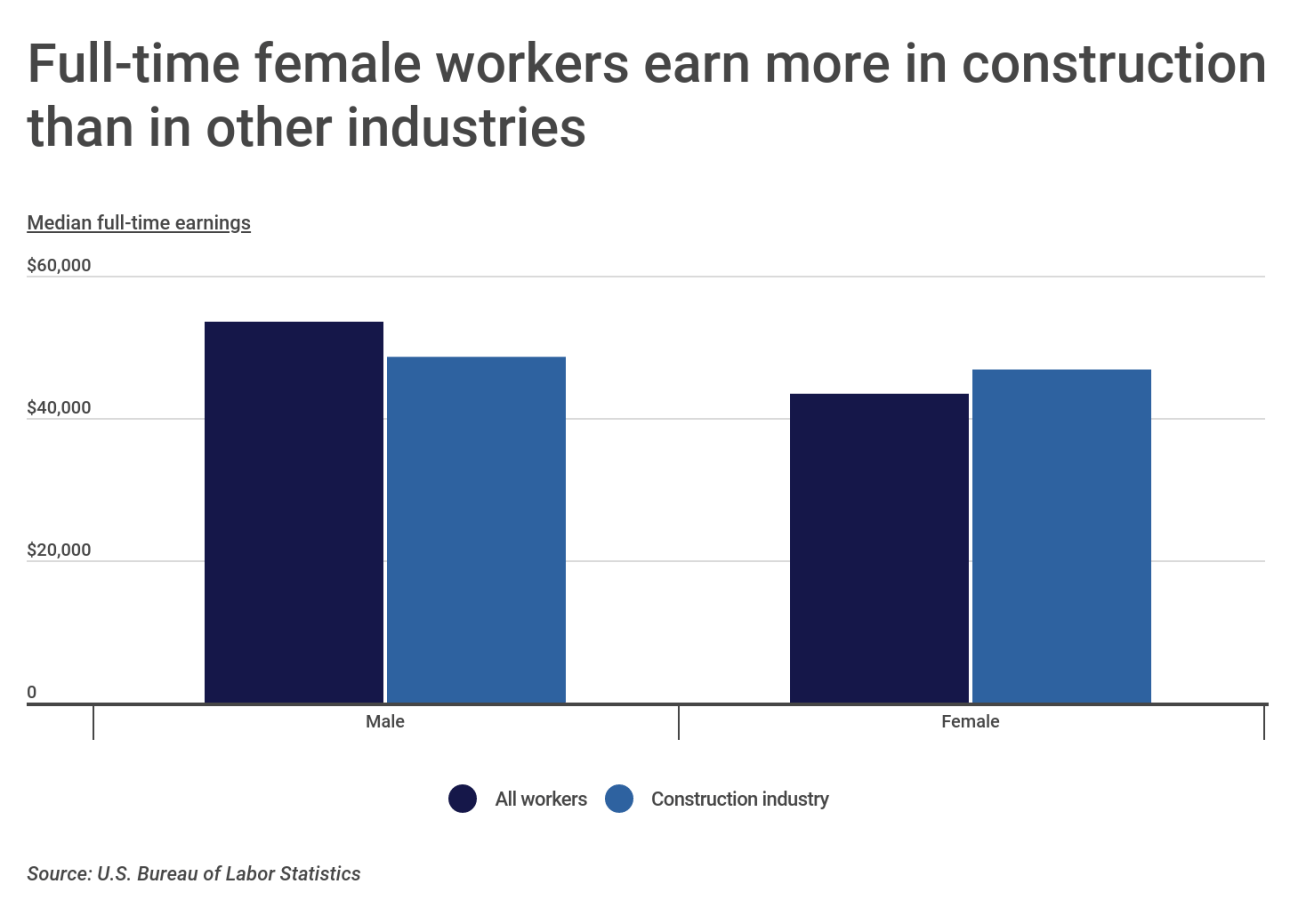 Chart3 Female workers earn more in construction than other industries