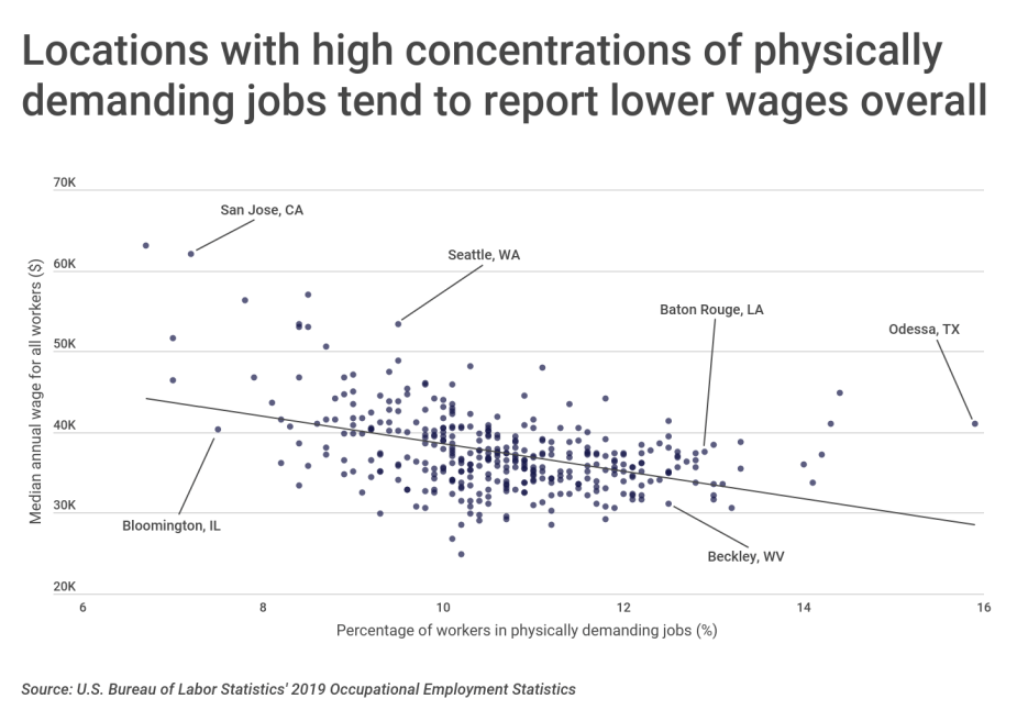 Chart2 Locations with more physically demanding jobs report lower wages