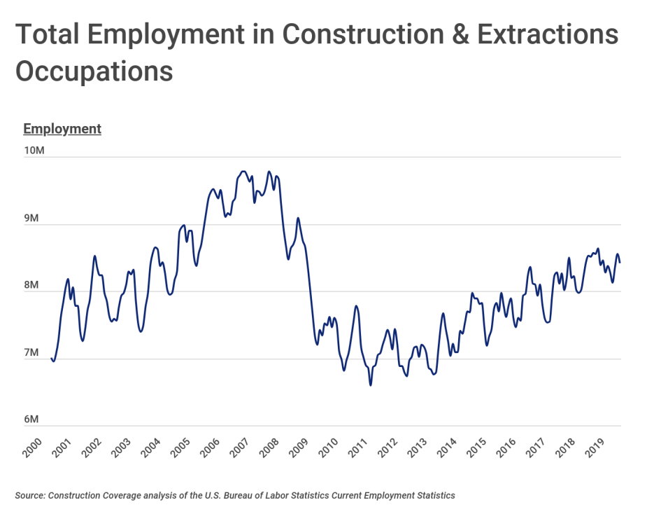 Total Employment in Construction & Extractions Occupations
