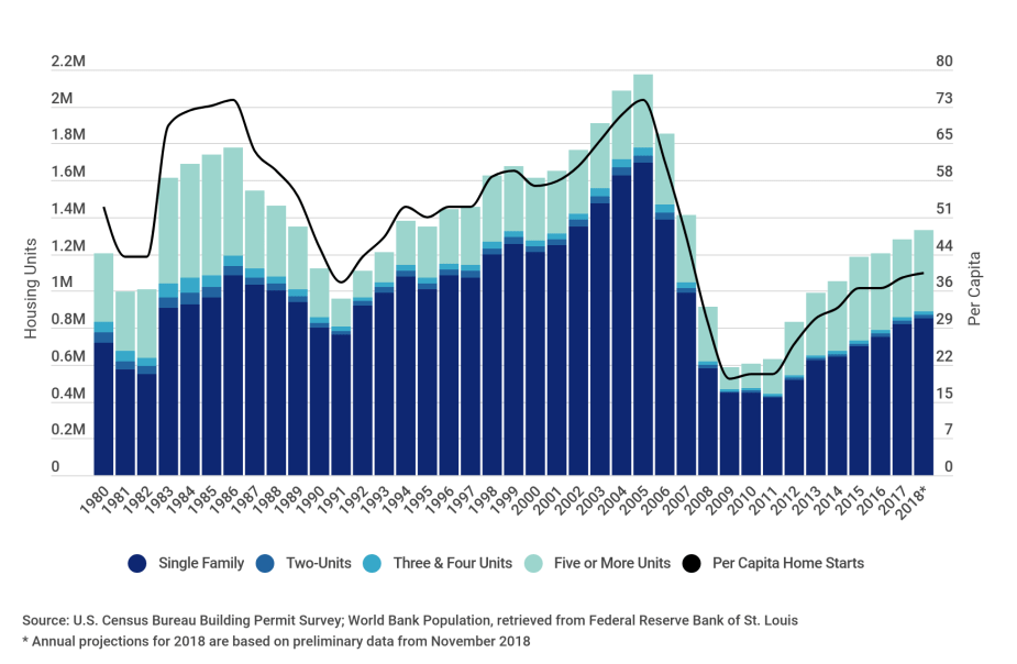 Residential real estate development over time