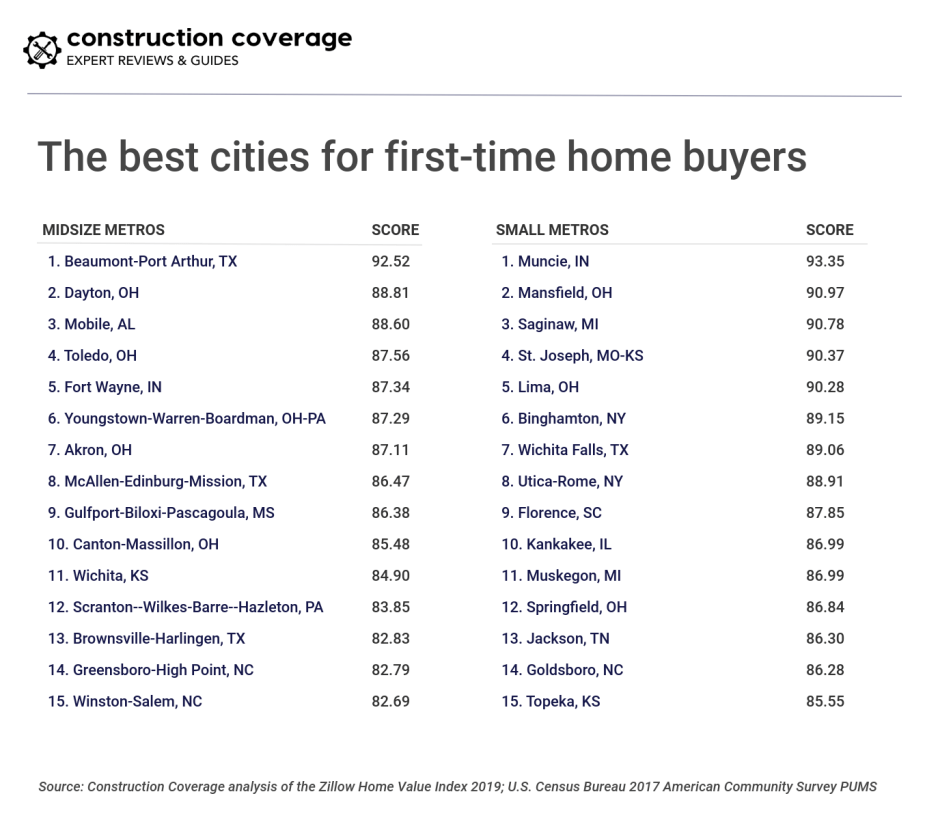 The best cities for first-time home buyers