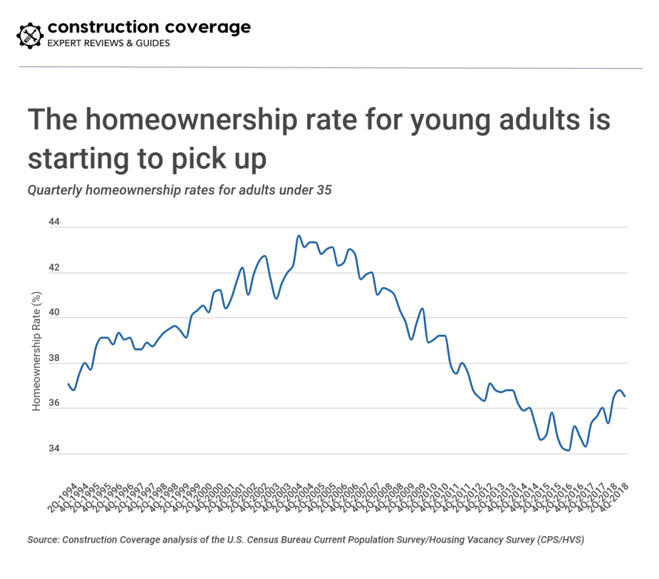 The homeownership rate for young adults is starting to pick up