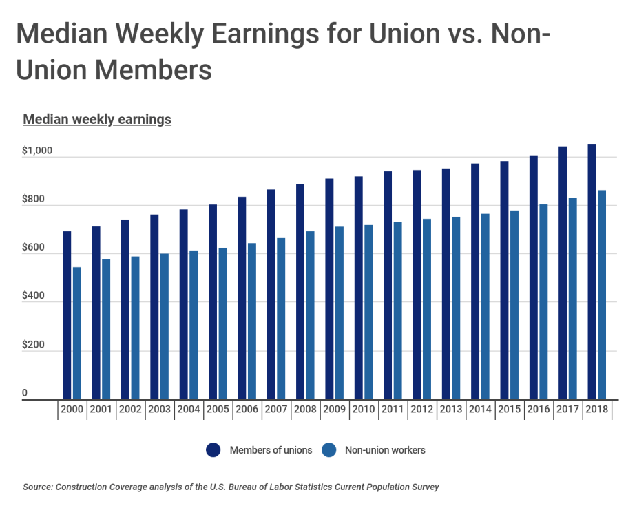 Median Weekly Earnings for Union vs. Non-Union Members