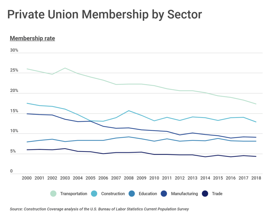 Private Union Membership by Sector