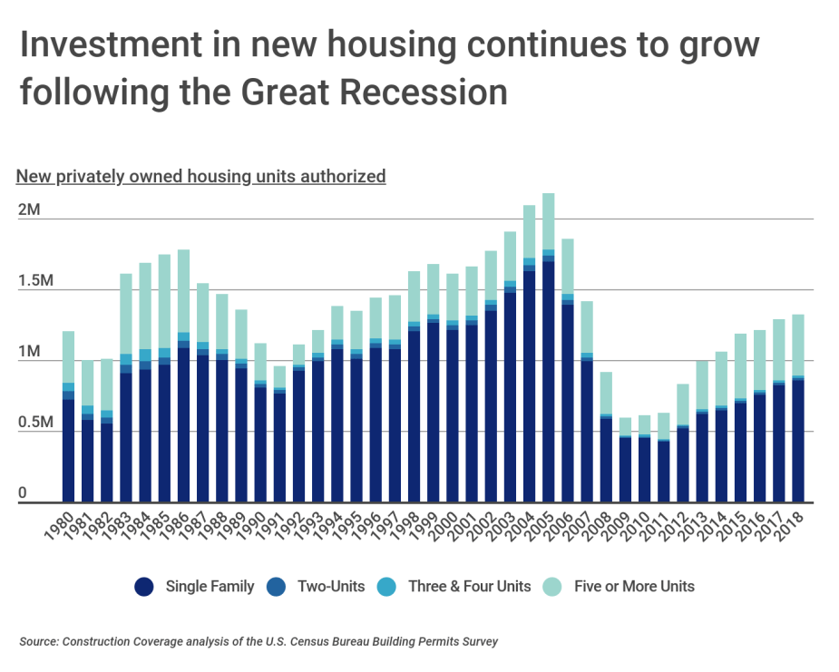 Investment in new housing continues to grow following the Great Recession