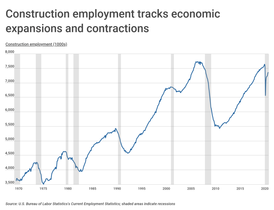 Construction employment tracks economic expansions and contractions