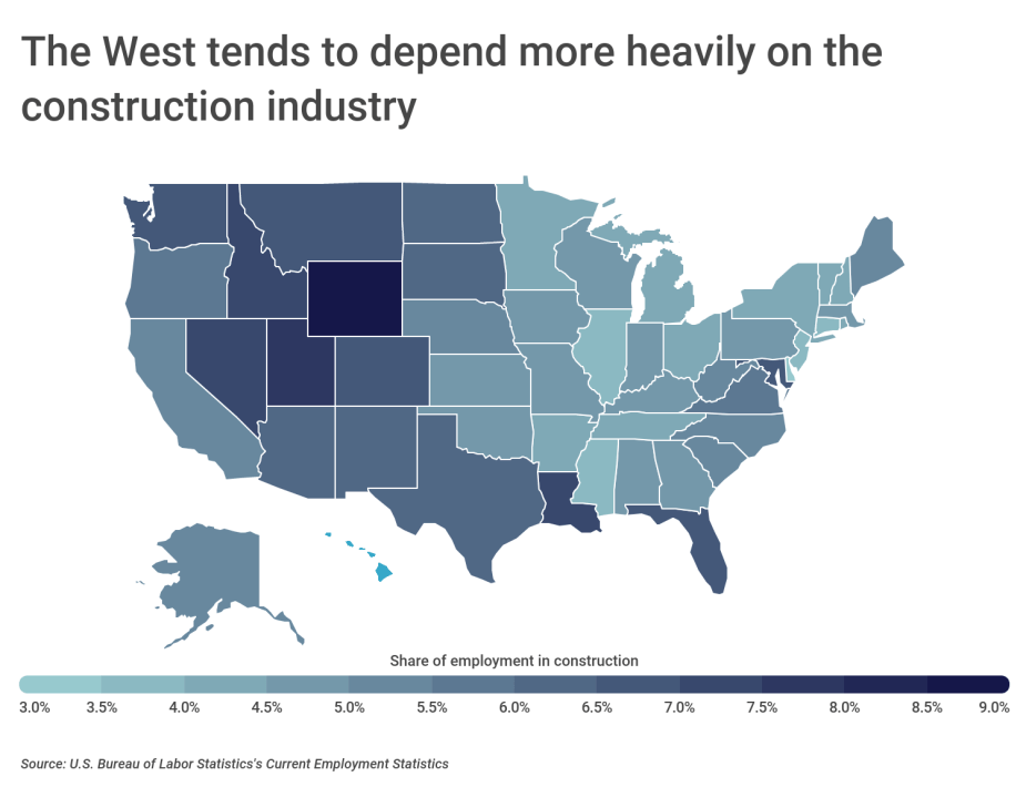 The West tends to depend more heavily on the construction industry