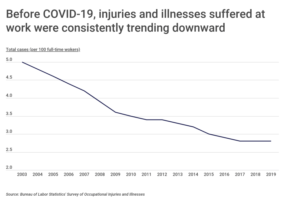 Before COVID-19, workplace injuries and illnesses were trending down