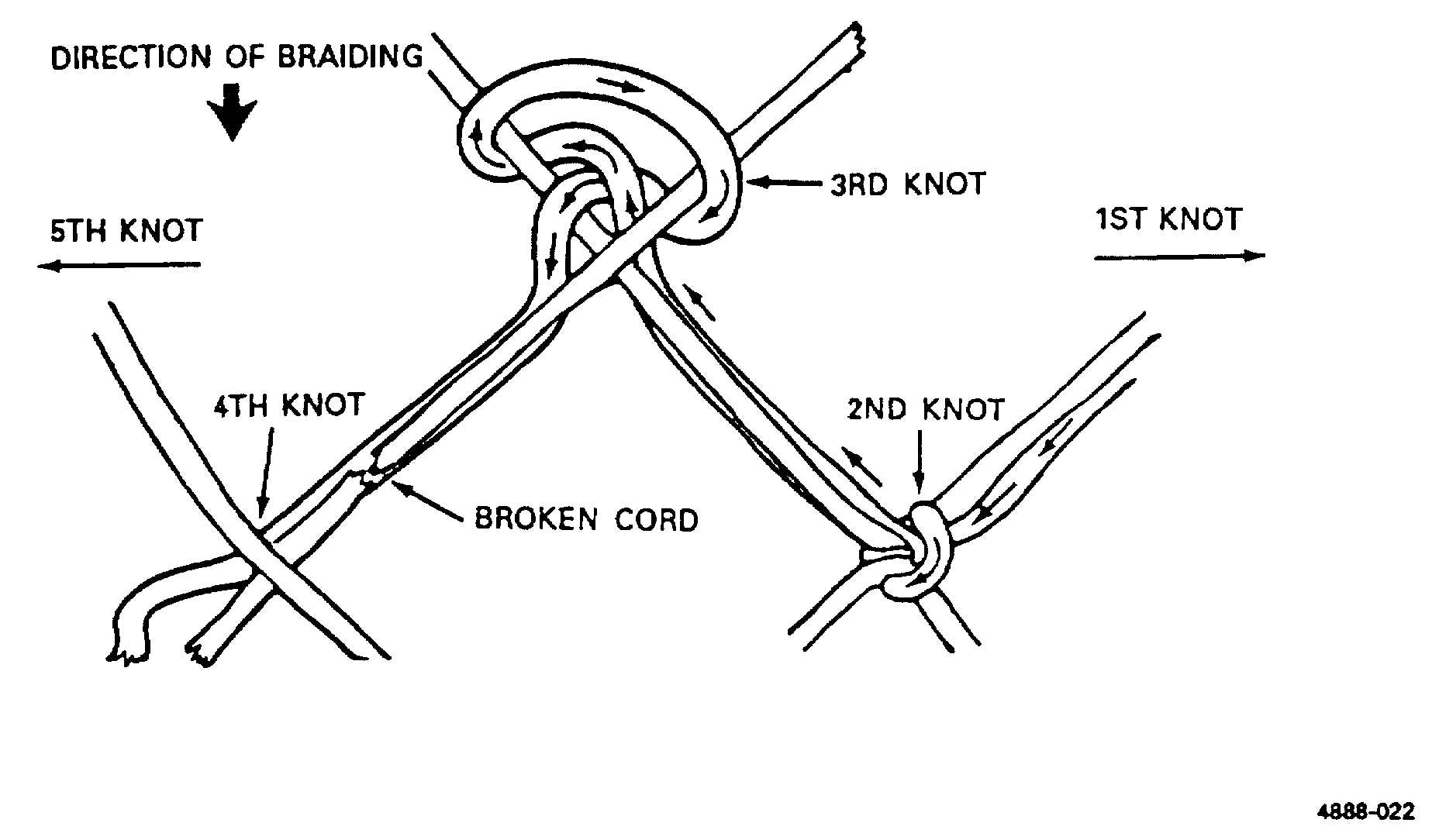 Making Fishing Nets Instructions