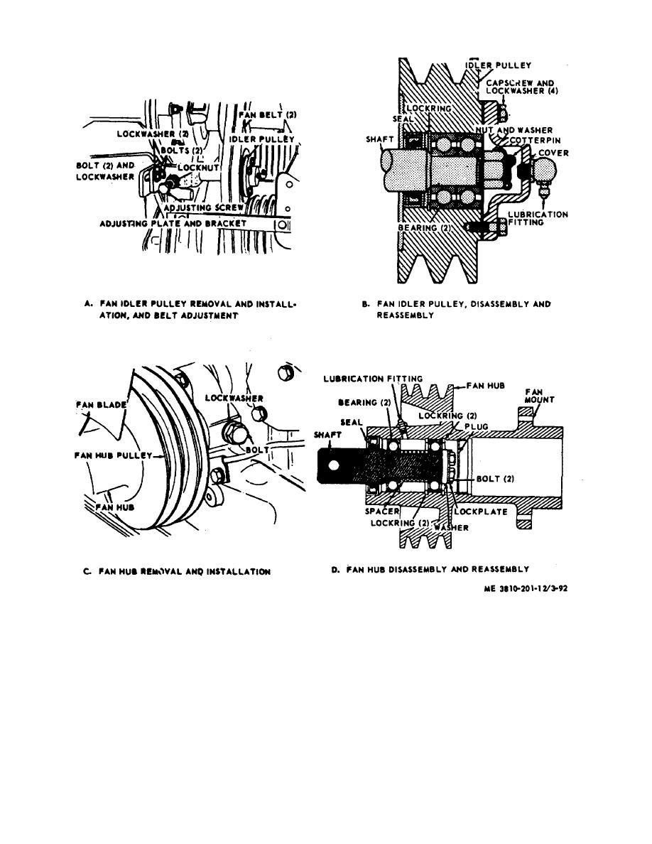 Figure 3-79.Fan Idler pulley fan hub and fan belt removal