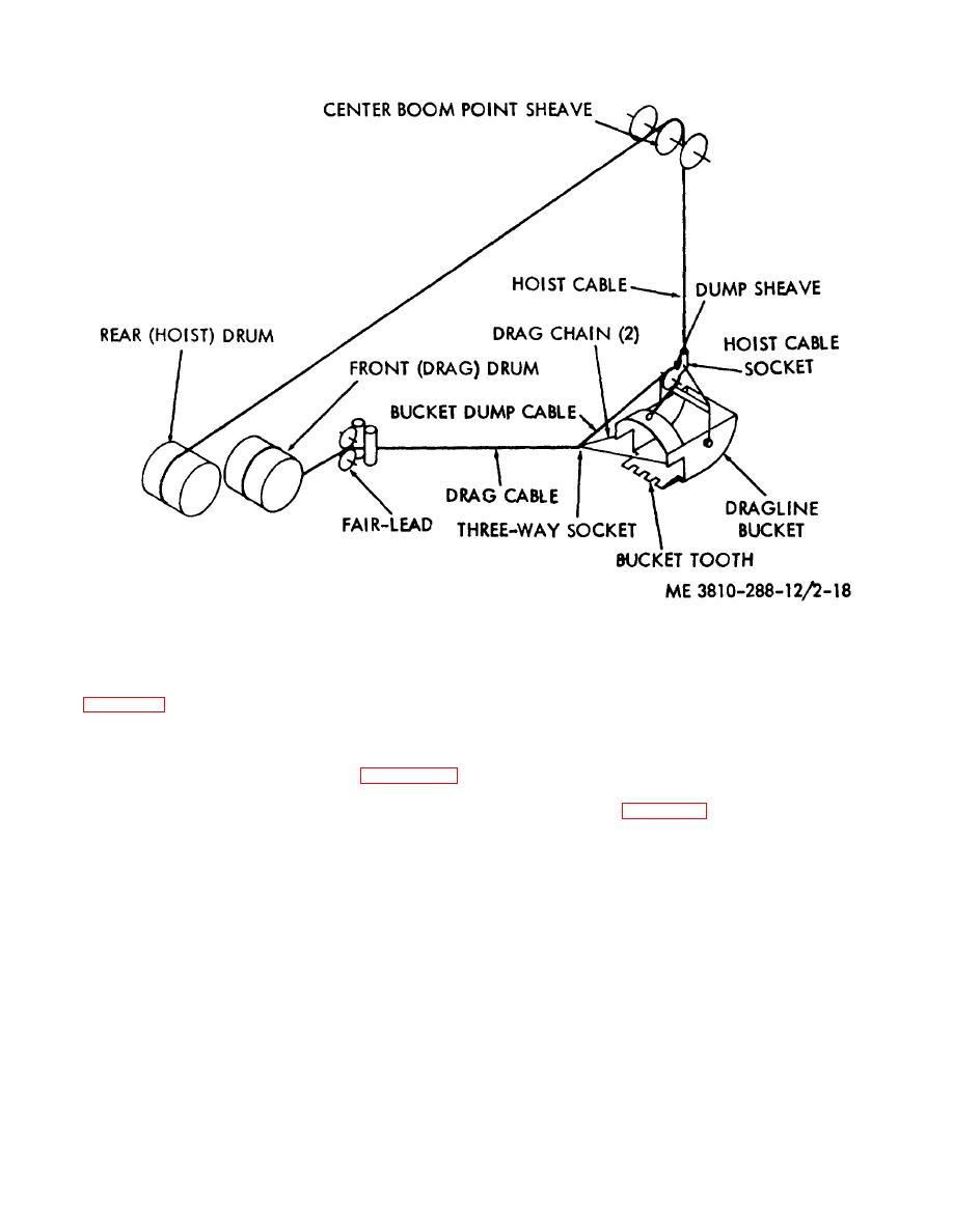 Figure 2-18. Dragline reeving diagram.
