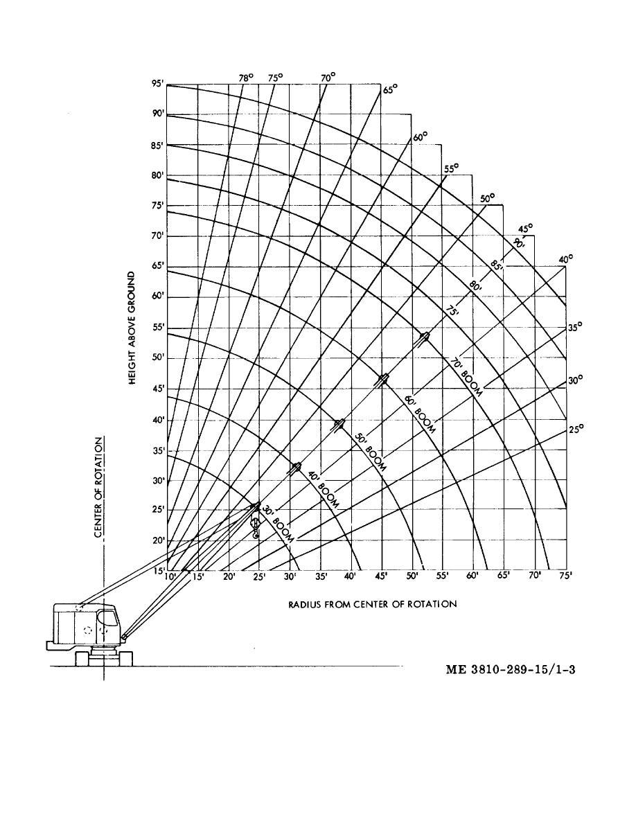 Figure 1-3. Crane boom angle chart.