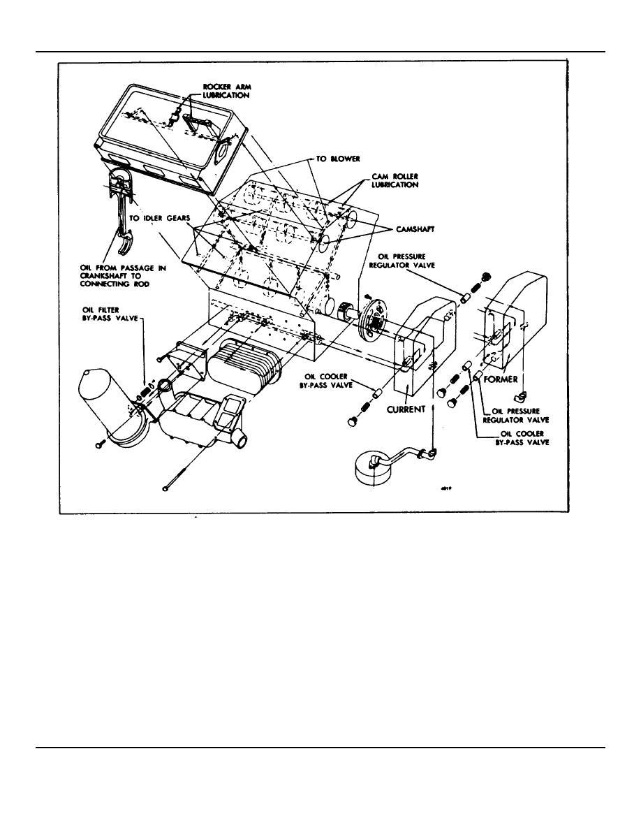 Fig.1. Schematic Diagram for 6V-53 Engine Lubrication System