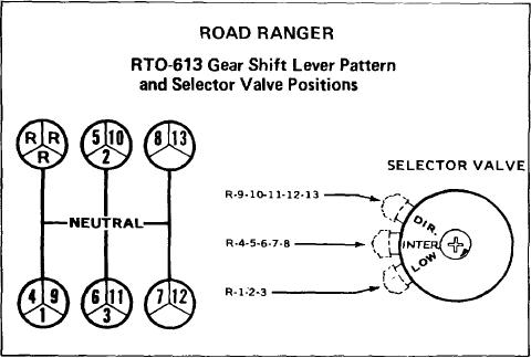 ROADRANGER RT0613 TRANSMISSION OPERATION