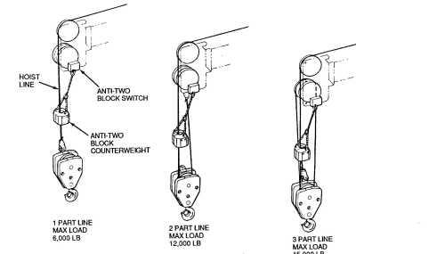 small resolution of crane reeving diagram blocks simple wiring schema crane hook diagram crane reeving wire schematic