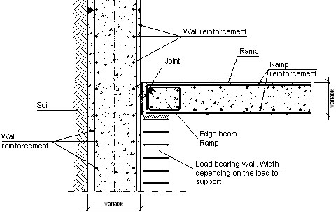 Construction details. CYPE. EHI004: Lateral ramp support