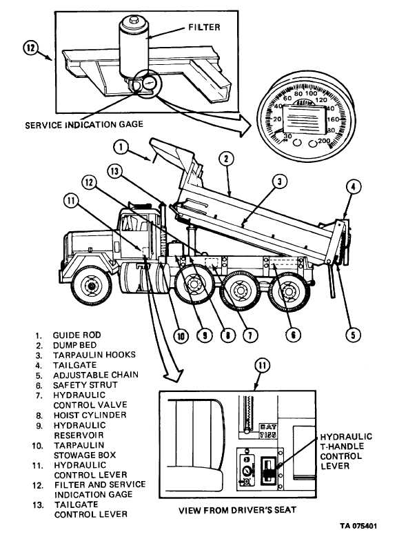 Figure 1-1. Major Components of the Dump Body.