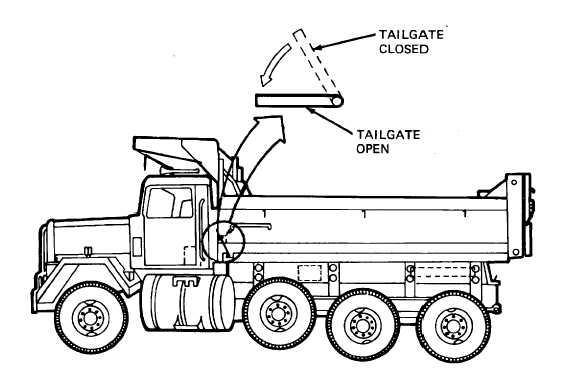 Figure 2-7. Lowering the Tailgate Control Lever