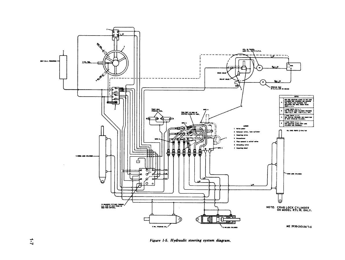 Figure 1-5. Hydraulic steering system diagram