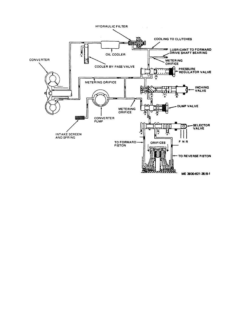 Figure 6-1. Transmission hydraulic system schematic line.