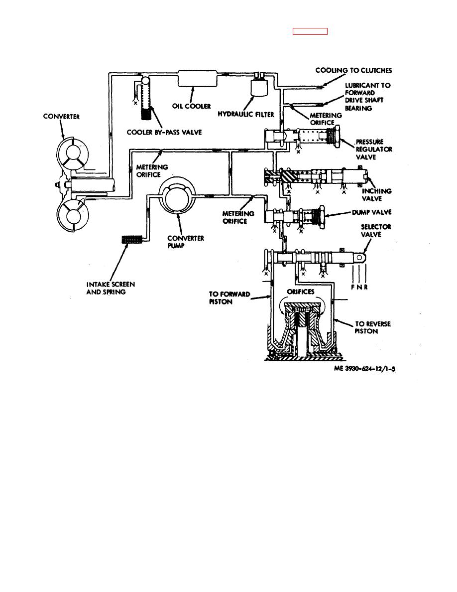 Figure 1-5. Transmission and torque converter hydraulic