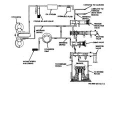 transmission and torque converter hydraulic system diagram wiringtransmission hydraulic circuit diagrams 21 [ 918 x 1188 Pixel ]