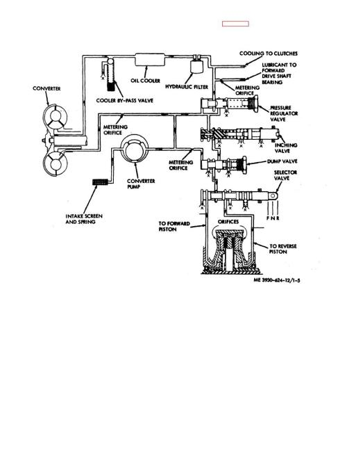small resolution of transmission and torque converter hydraulic system diagram wiringtransmission hydraulic circuit diagrams 21