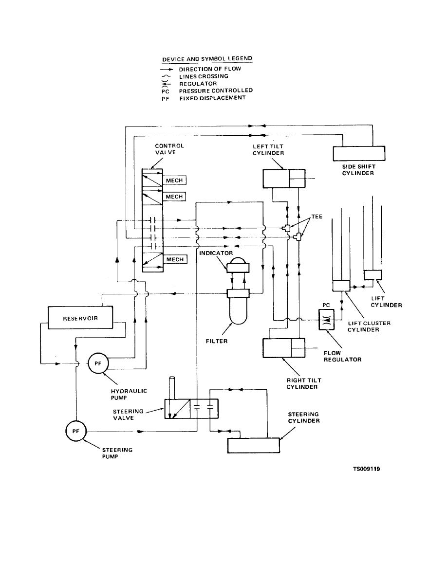 Figure 4-35. Hydraulic system, schematic diagram.