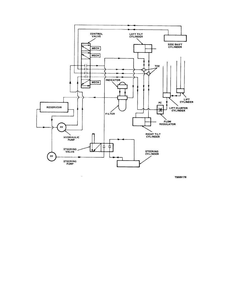 hydraulic pump wiring diagram ice maker lift great installation of figure 7 1 system schematic rh constructionforklifts tpub com bruno wheelchair monarch