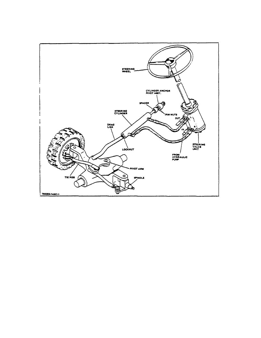 TOPIC 4. STEERING CYLINDER AND DRAG LINK