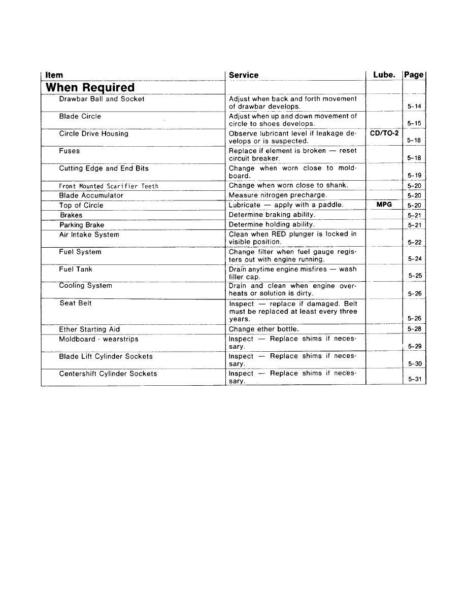 Lubrication and Maintenance Chart