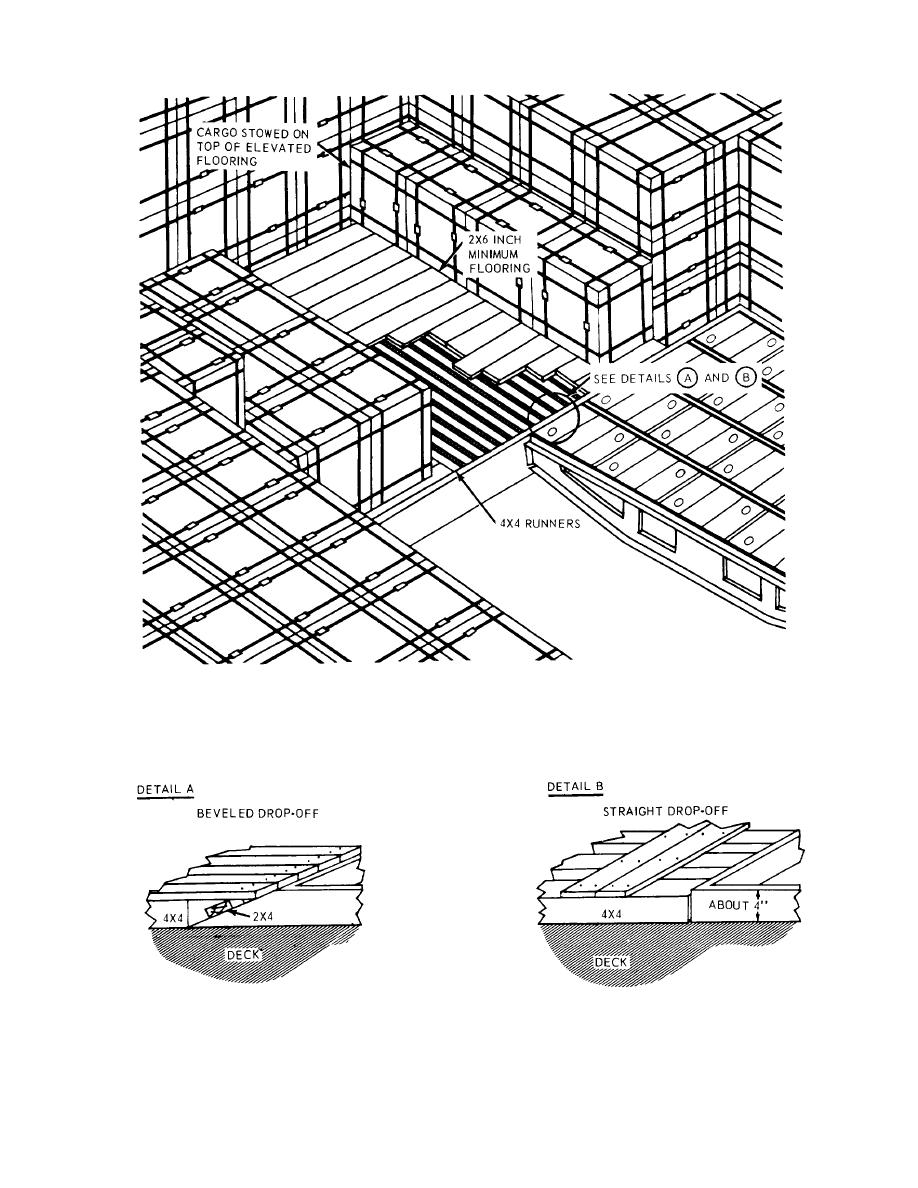 Figure 7-6. Partial elevated flooring.