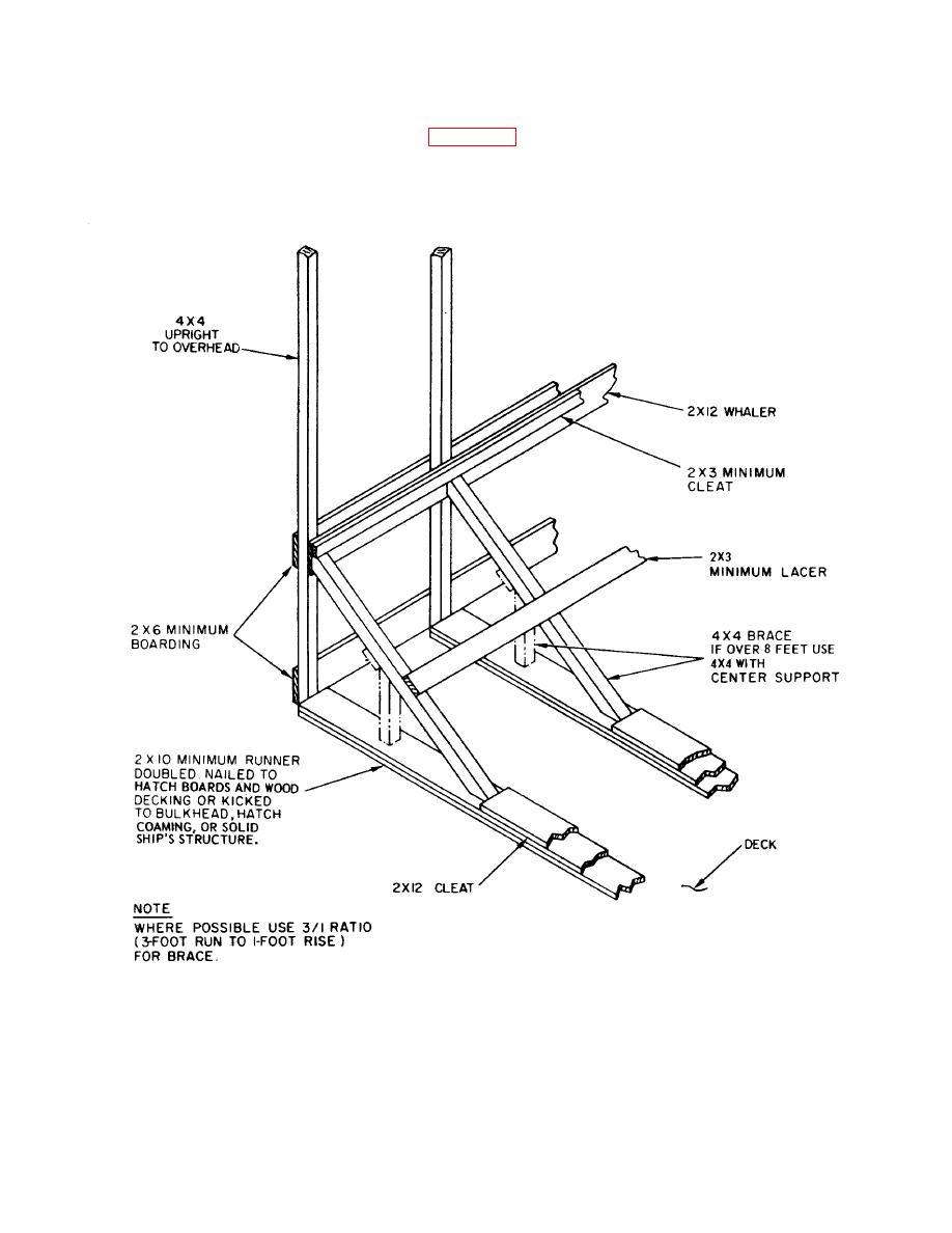 Figure 7-16. Construction details for nonheat securing
