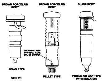 Figure 4-34.Distribution cutouts (fused).