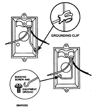 Figure 5-30.Grounding clip and grounding screw.