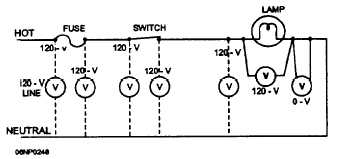 Figure 5-69.Checking a three-phase circuit for a blown fuse.